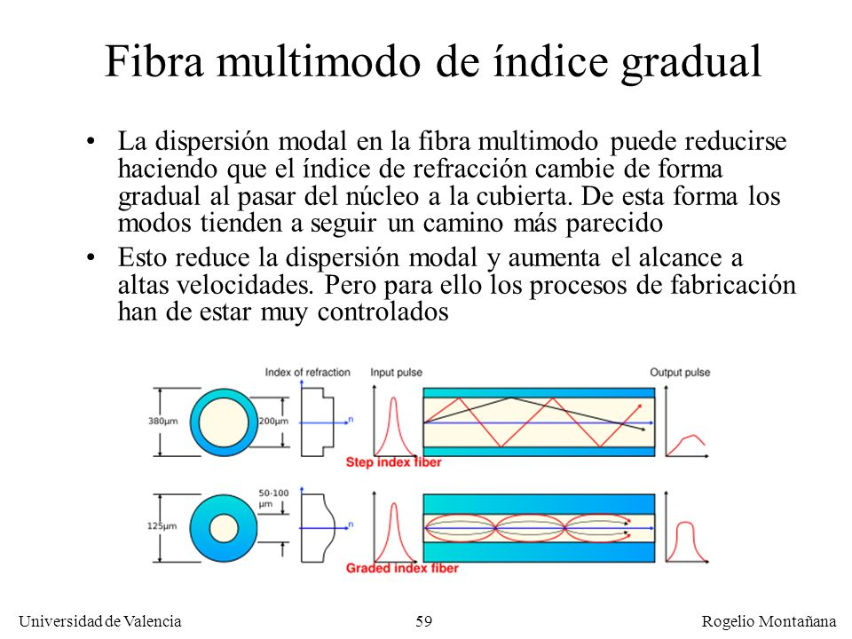 58 Universidad de Valencia Rogelio Montañana Dispersión modal Se debe a que los haces de luz (modos) por medio de los cuales se propaga el pulso no re