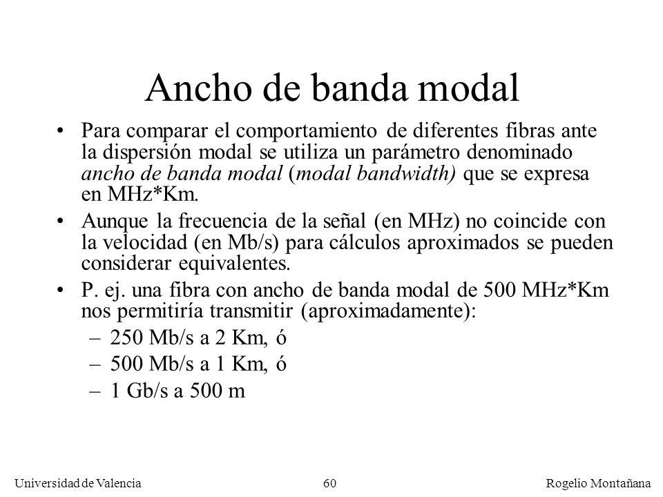 59 Universidad de Valencia Rogelio Montañana Fibra multimodo de índice gradual La dispersión modal en la fibra multimodo puede reducirse haciendo que