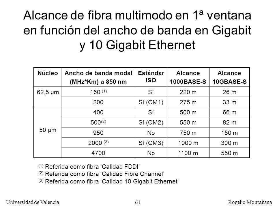 60 Universidad de Valencia Rogelio Montañana Ancho de banda modal Para comparar el comportamiento de diferentes fibras ante la dispersión modal se uti