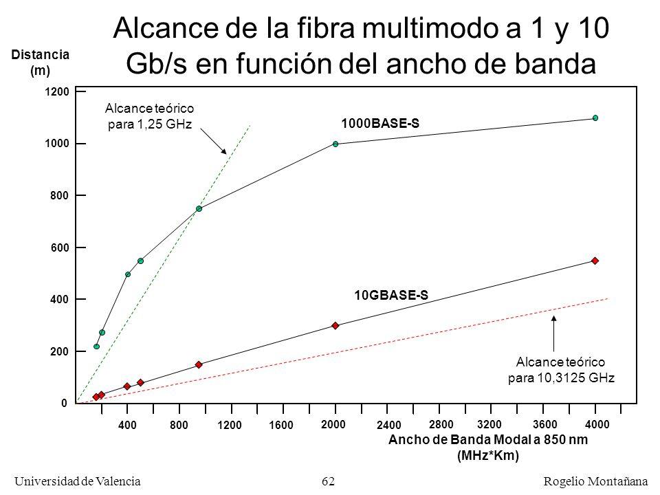 61 Universidad de Valencia Rogelio Montañana Alcance de fibra multimodo en 1ª ventana en función del ancho de banda en Gigabit y 10 Gigabit Ethernet N