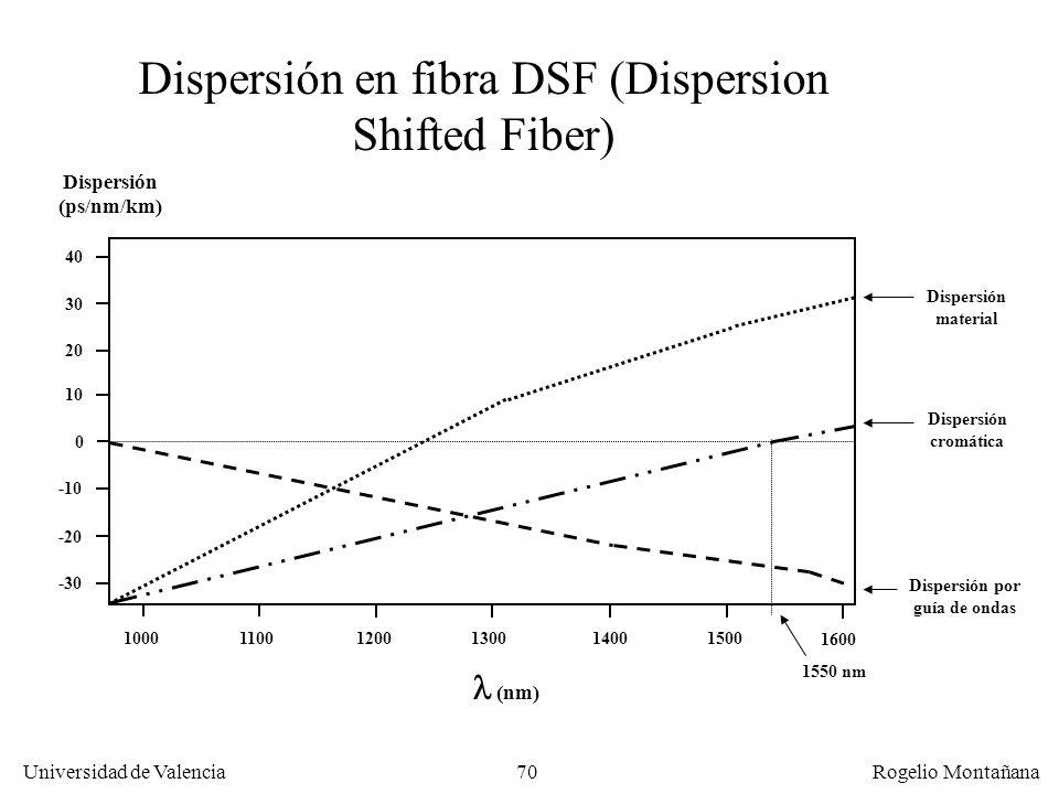 69 Universidad de Valencia Rogelio Montañana Fibra DSF (Dispersion Shifted Fiber) La fibra NDSF (monomodo estándar) fue diseñada pensando en su uso en