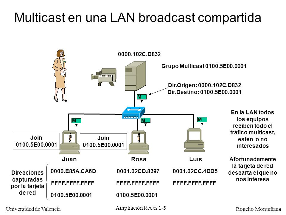 Universidad de Valencia Rogelio Montañana Ampliación Redes 1-6 Multicast en una LAN broadcast conmutada RosaJuanLuis 0000.E85A.CA6D0001.02CD.83970001.02CC.4DD5 M D.O.: 0000.102C.D832 D.D.: 0100.5E00.0001 0000.102C.D832 Grupo Multicast 0100.5E00.0001 0100.5E00.0001 M M M Direcciones capturadas por la tarjeta de red El uso de un conmutador no mejora la situación en lo que a tráfico multicast se refiere.