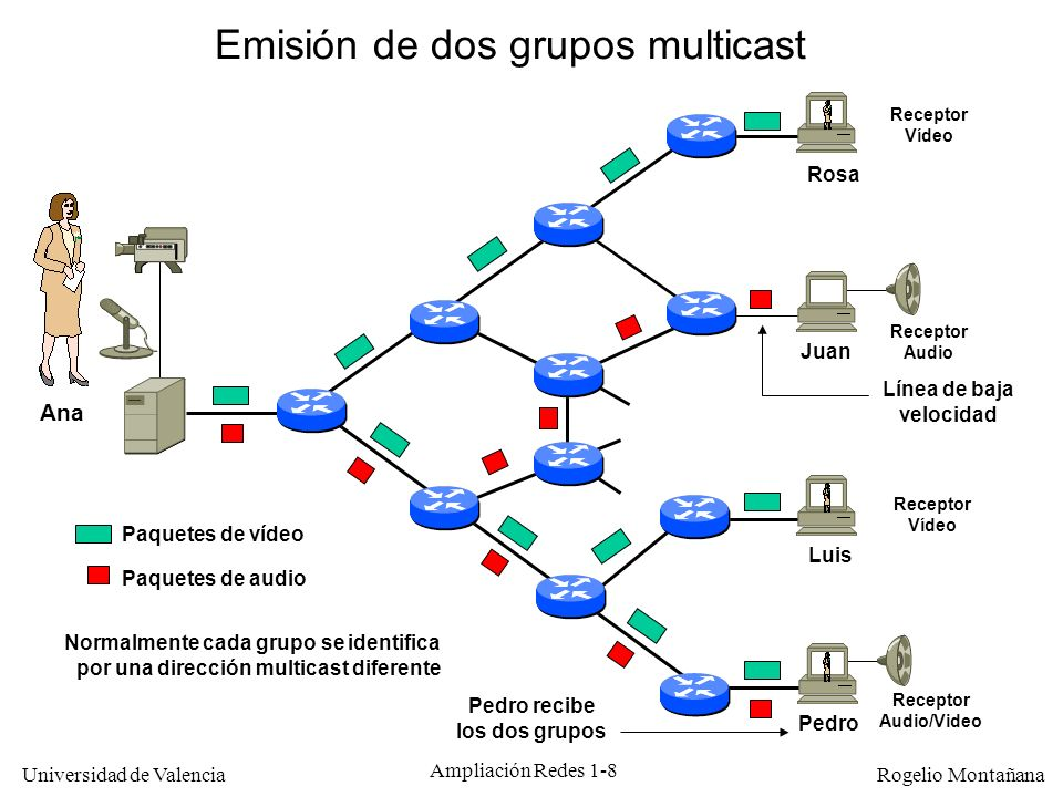 Universidad de Valencia Rogelio Montañana Ampliación Redes 1-69 A E B F RP C 1.1.1.2 3.3.3.3 D Miembro de (*,G) M Fuente F1 de G (224.2.2.2) M E0 S0 E0 S0 S1 S2 S1 S0 S2 S1 S2 Funcionamiento de PIM-SM (III) Dos fuentes, árbol compartido 2.2.2.3 Rendezvous Point (®) Miembro de (*,G) RPEntSal (F1, G)S0S1 M M M M CEntSal (F1,G)S0S1 BEntSal (F1,G)S0S1 AEntSal (F1,G)E0S0 MM M M2 R M2 EEntSal (*, G)S2E0 FEntSal (*, G)S2E0,S0 (F2,G)E0S0 2.2.2.2 Fuente F2 de G Registro de emisores (F1,G)S0 (F2,G)S1 RS M2