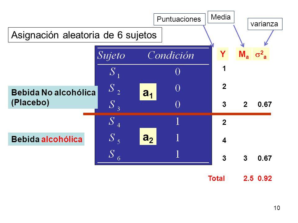 10 Asignación aleatoria de 6 sujetos Bebida No alcohólica (Placebo) Bebida alcohólica 123123 243243 YMaMa 2 3 2 a 0.67 Total2.50.92 a1a1 a2a2 varianza