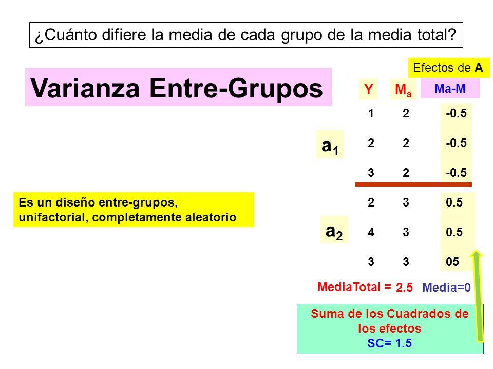 11 ¿Cuánto difiere la media de cada grupo de la media total? 123123 243243 YMaMa 222222 333333 a1a1 a2a2 Varianza Entre-Grupos MediaTotal = 2.5 Ma-M -
