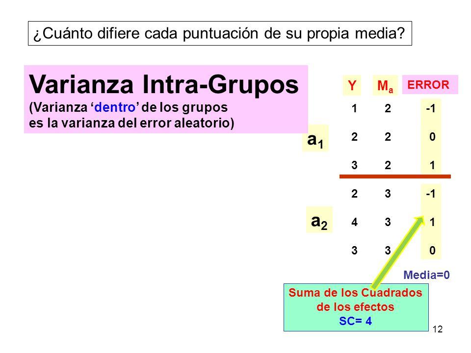 12 ¿Cuánto difiere cada puntuación de su propia media? 123123 243243 YMaMa 222222 333333 a1a1 a2a2 Varianza Intra-Grupos (Varianza dentro de los grupo