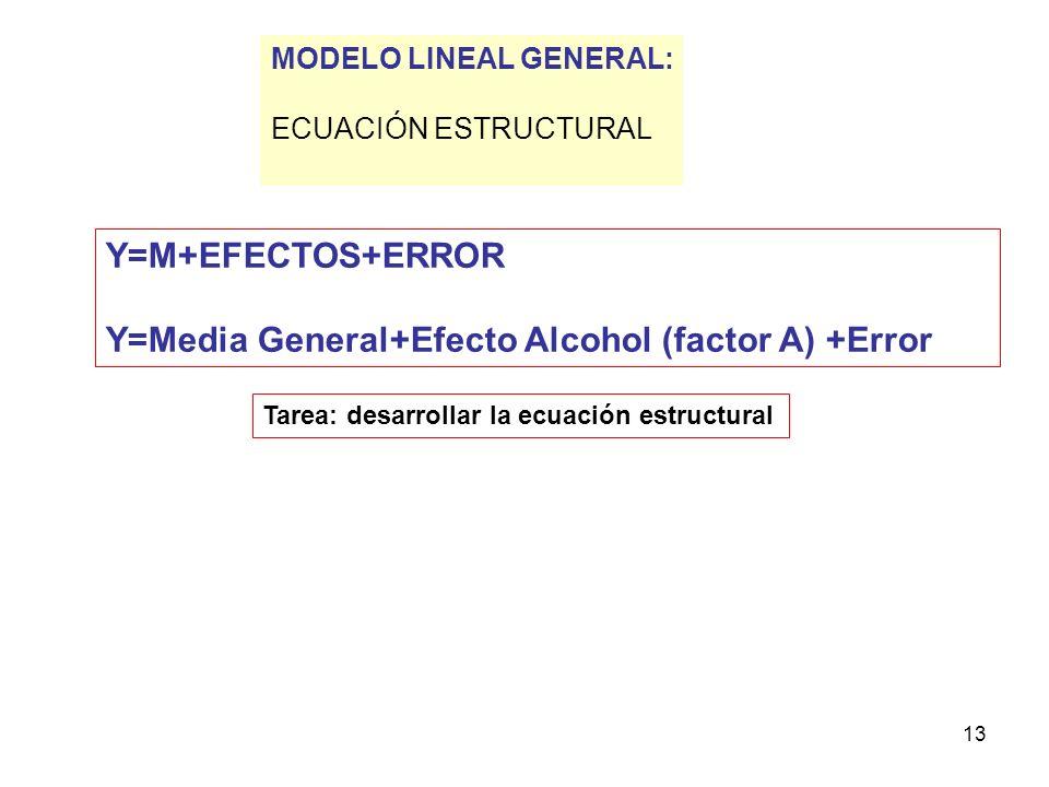 13 Y=M+EFECTOS+ERROR Y=Media General+Efecto Alcohol (factor A) +Error MODELO LINEAL GENERAL: ECUACIÓN ESTRUCTURAL Tarea: desarrollar la ecuación estru