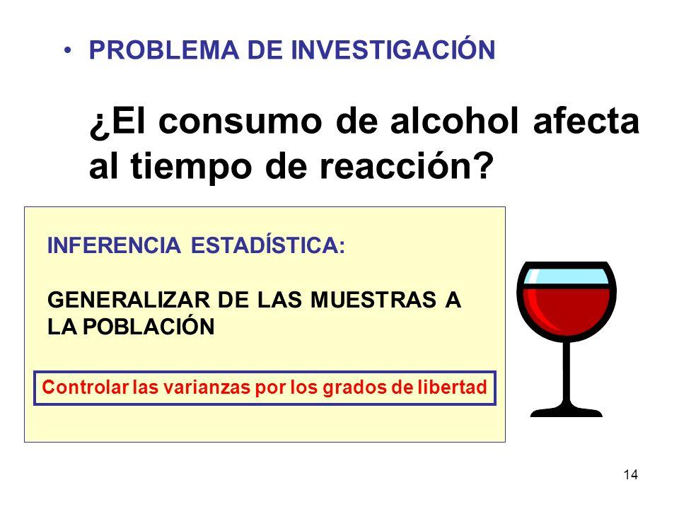 14 PROBLEMA DE INVESTIGACIÓN ¿El consumo de alcohol afecta al tiempo de reacción? INFERENCIA ESTADÍSTICA: GENERALIZAR DE LAS MUESTRAS A LA POBLACIÓN C