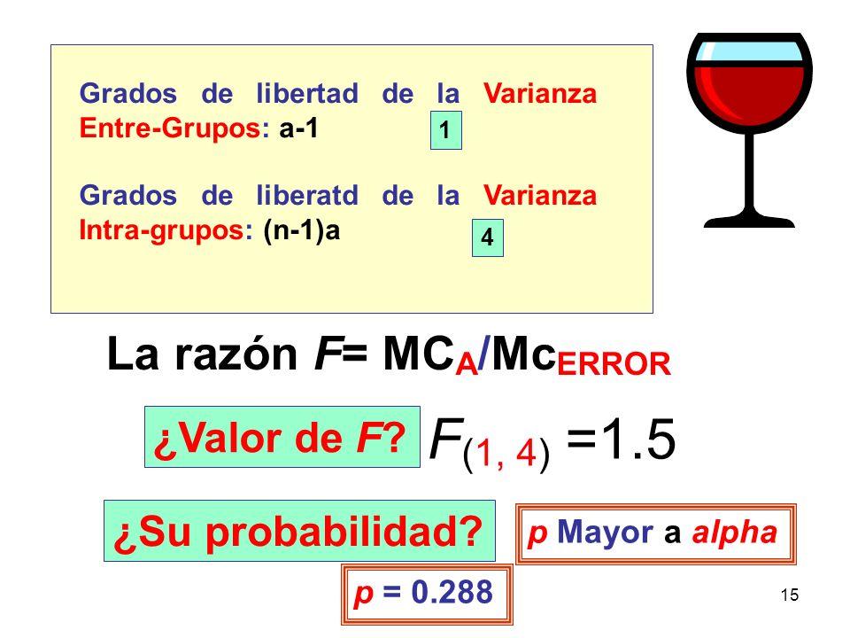 15 Grados de libertad de la Varianza Entre-Grupos: a-1 Grados de liberatd de la Varianza Intra-grupos: (n-1)a 1 4 La razón F= MC A /Mc ERROR ¿Valor de