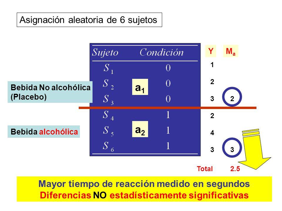 17 Asignación aleatoria de 6 sujetos Bebida No alcohólica (Placebo) Bebida alcohólica 123123 243243 YMaMa 2 3 Total2.5 a1a1 a2a2 Mayor tiempo de reacc