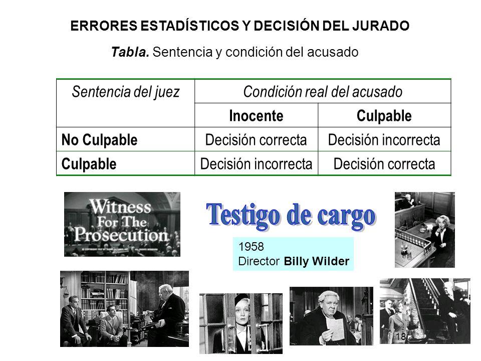18 ERRORES ESTADÍSTICOS Y DECISIÓN DEL JURADO Tabla. Sentencia y condición del acusado Sentencia del juezCondición real del acusado InocenteCulpable N