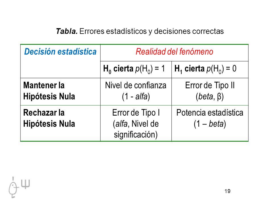 19 Tabla. Errores estadísticos y decisiones correctas Decisión estadística Realidad del fenómeno H 0 cierta p (H 0 ) = 1 H 1 cierta p (H 0 ) = 0 Mante