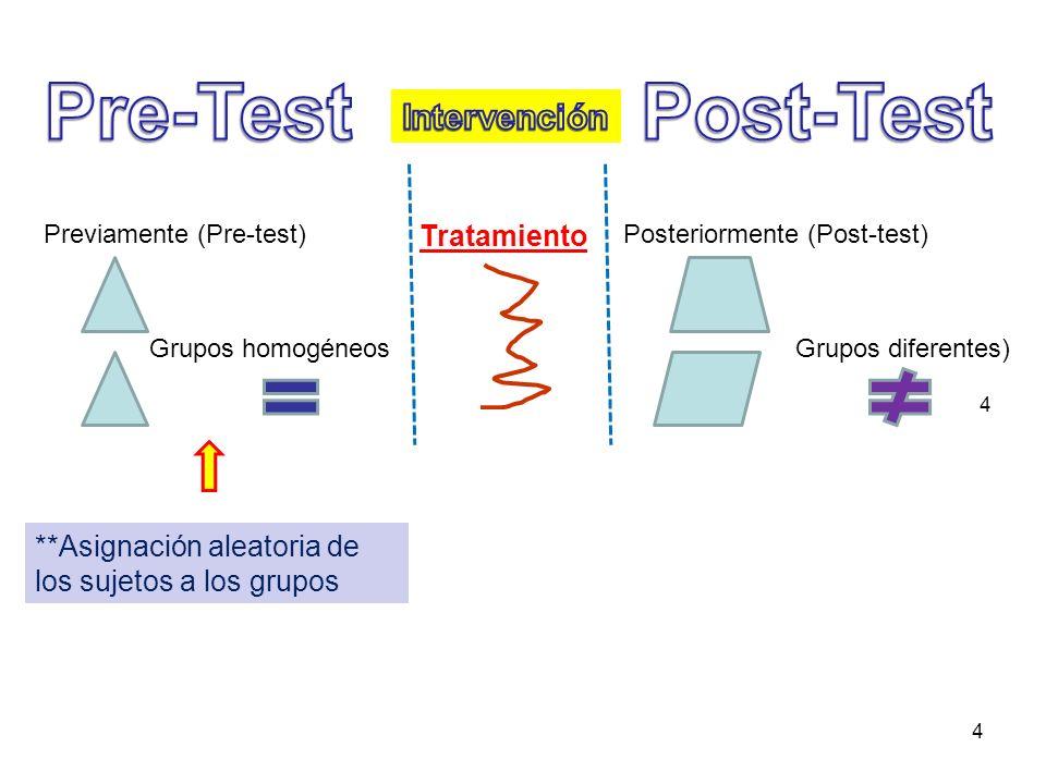 4 4 Previamente (Pre-test) Grupos homogéneos Tratamiento Posteriormente (Post-test) Grupos diferentes) **Asignación aleatoria de los sujetos a los gru