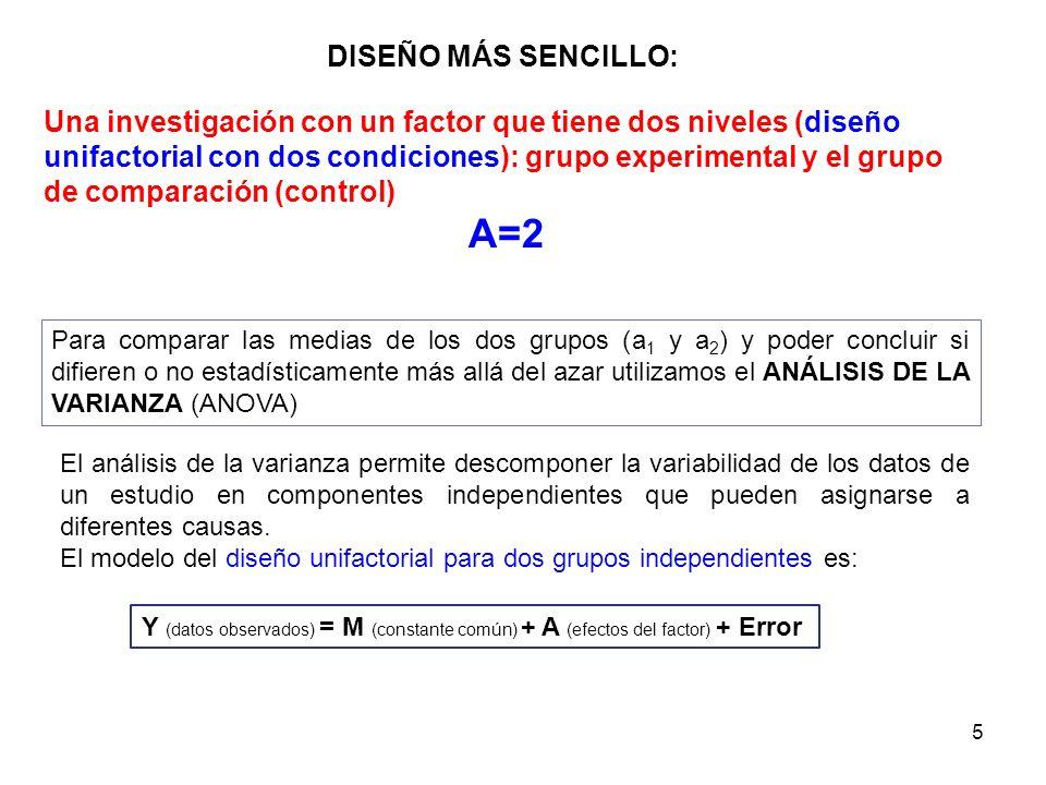 5 DISEÑO MÁS SENCILLO: Una investigación con un factor que tiene dos niveles (diseño unifactorial con dos condiciones): grupo experimental y el grupo