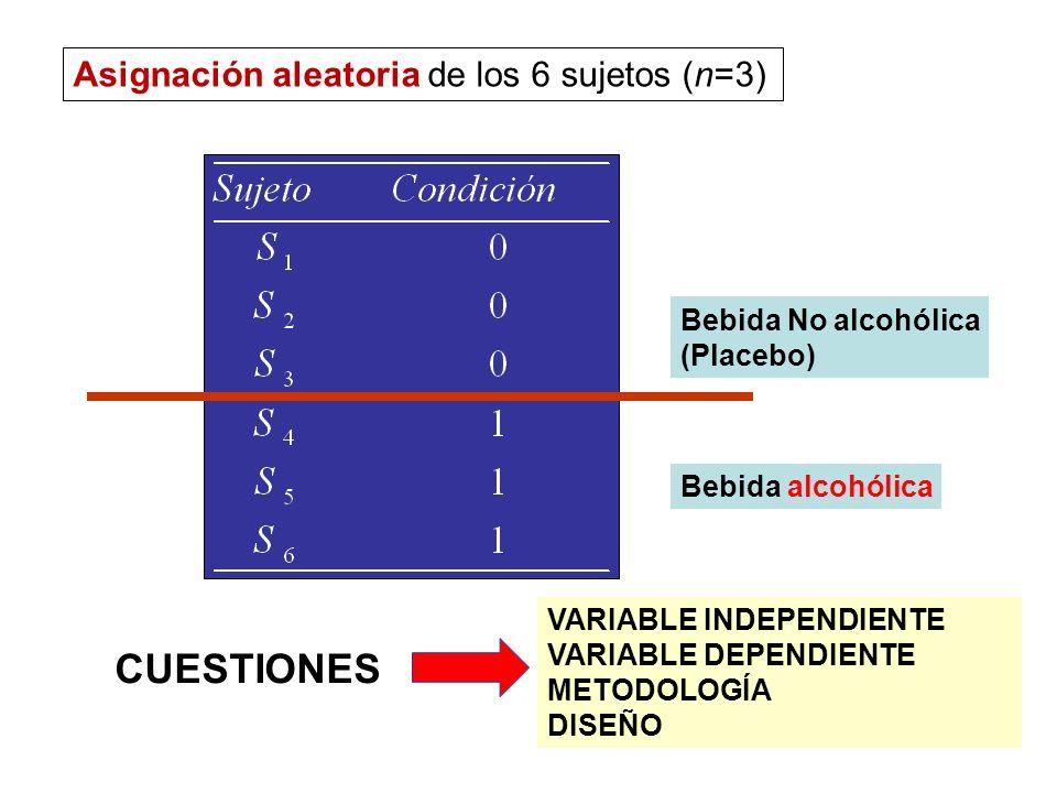6 Asignación aleatoria de los 6 sujetos (n=3) Bebida No alcohólica (Placebo) Bebida alcohólica VARIABLE INDEPENDIENTE VARIABLE DEPENDIENTE METODOLOGÍA