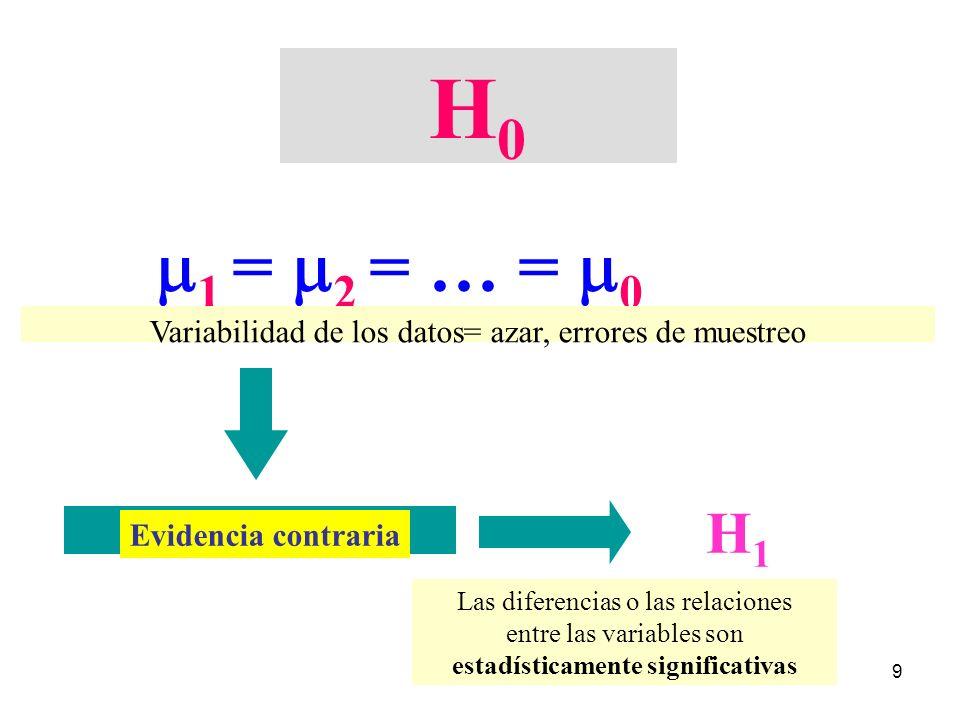 9 H0H0 1 = 2 = … = 0 Evidencia contraria H1H1 Variabilidad de los datos= azar, errores de muestreo Las diferencias o las relaciones entre las variable