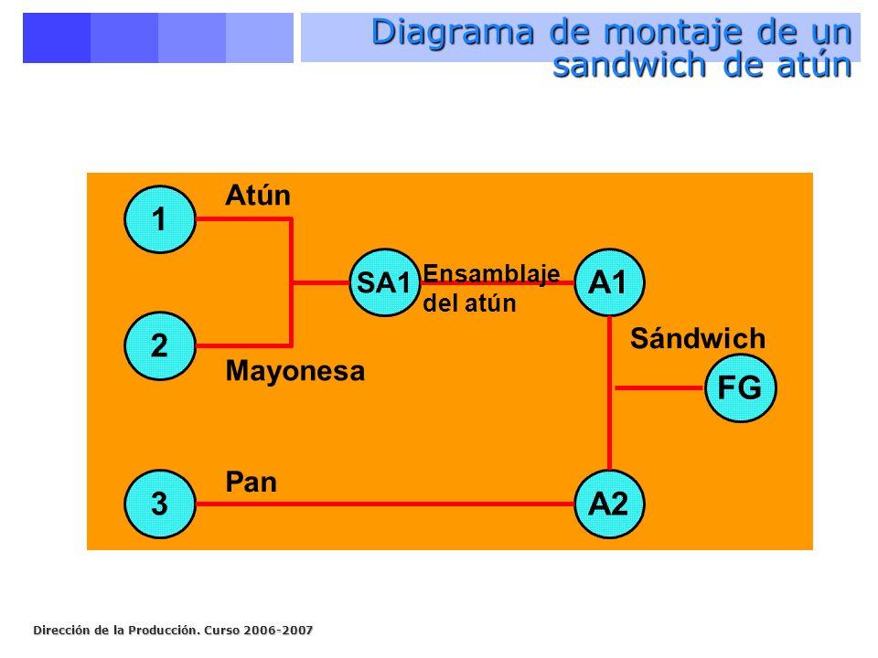 Dirección de la Producción. Curso 2006-2007 1 2 3 SA1 A1 A2 Atún Mayonesa Pan Ensamblaje del atún FG Sándwich Diagrama de montaje de un sandwich de at