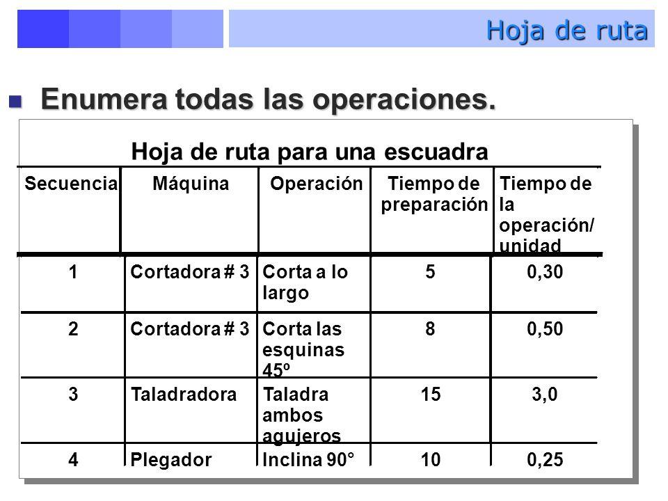 Dirección de la Producción.Curso 2006-2007 Hoja de ruta Enumera todas las operaciones.