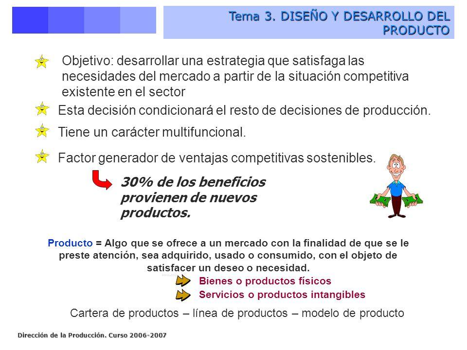 Dirección de la Producción. Curso 2006-2007 Tema 3. DISEÑO Y DESARROLLO DEL PRODUCTO Tema 3. DISEÑO Y DESARROLLO DEL PRODUCTO Esta decisión condiciona