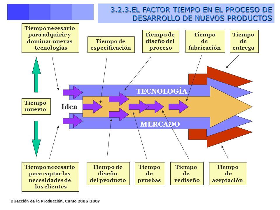 Dirección de la Producción. Curso 2006-2007 El factor tiempo en el proceso de desarrollo de nuevos productos (II) MERCADO Tiempo muerto Tiempo de espe