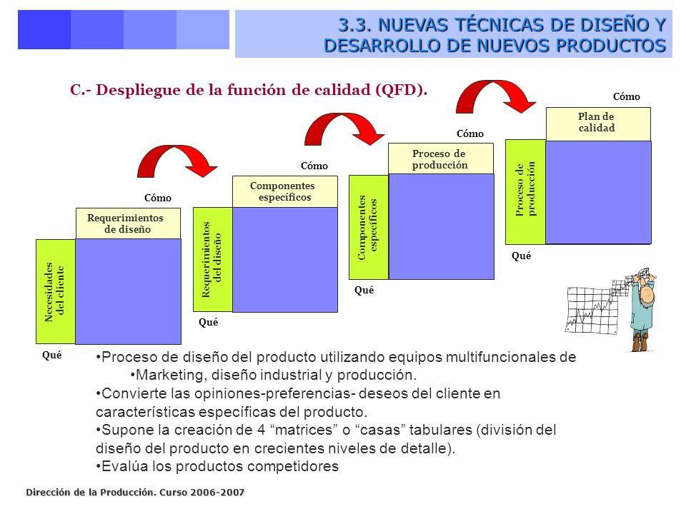 Dirección de la Producción. Curso 2006-2007 C.- Despliegue de la función de calidad (QFD). Requerimientos de diseño Necesidades del cliente Qué Cómo C