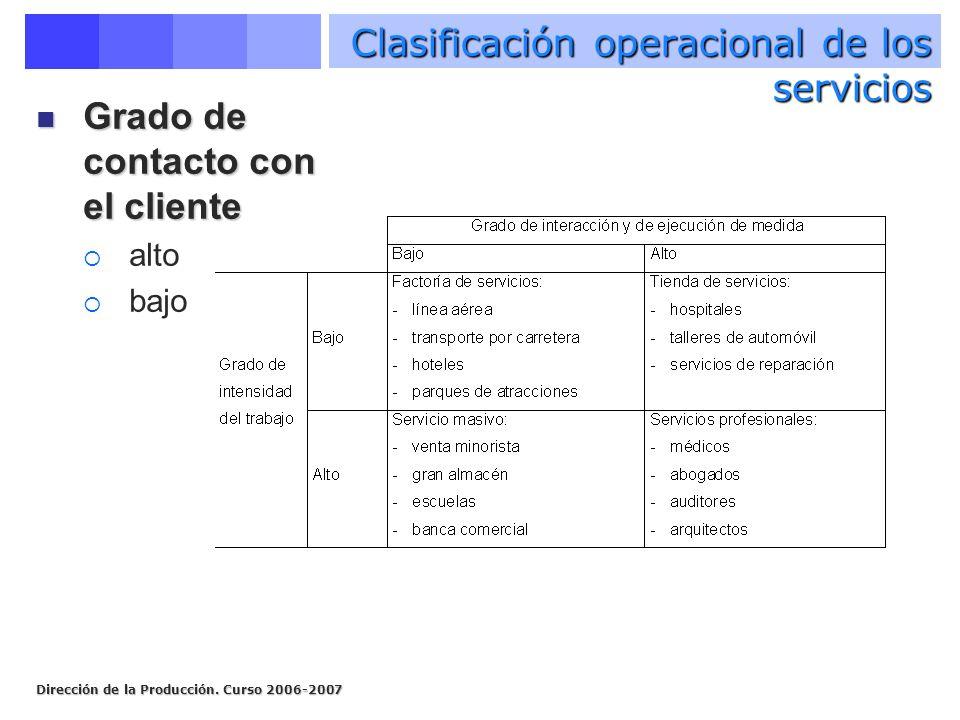 Dirección de la Producción. Curso 2006-2007 Clasificación operacional de los servicios Grado de contacto con el cliente Grado de contacto con el clien