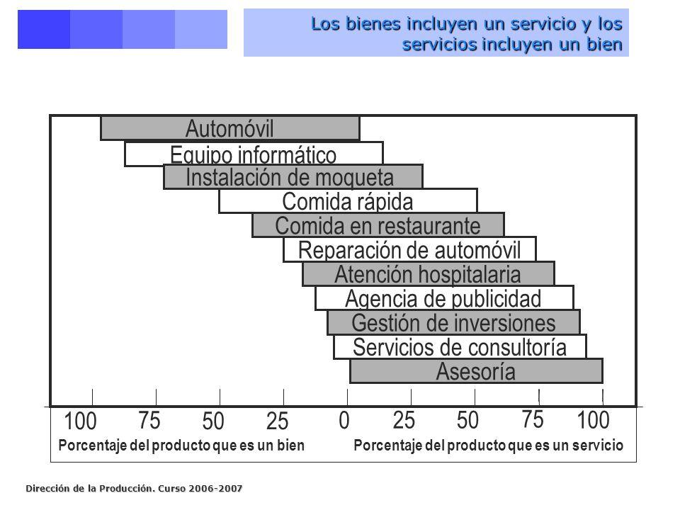 Dirección de la Producción. Curso 2006-2007 Los bienes incluyen un servicio y los servicios incluyen un bien 0 2550 75 100 2550 75 100 Automóvil Equip