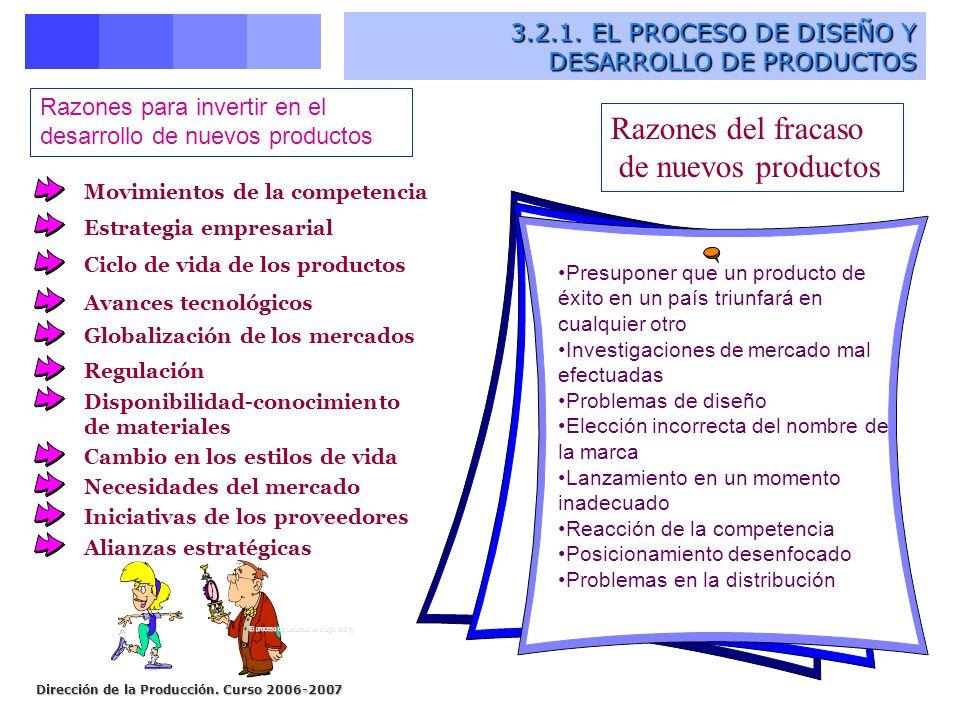 Dirección de la Producción. Curso 2006-2007 3.2.1. EL PROCESO DE DISEÑO Y DESARROLLO DE PRODUCTOS 3.2.1. EL PROCESO DE DISEÑO Y DESARROLLO DE PRODUCTO