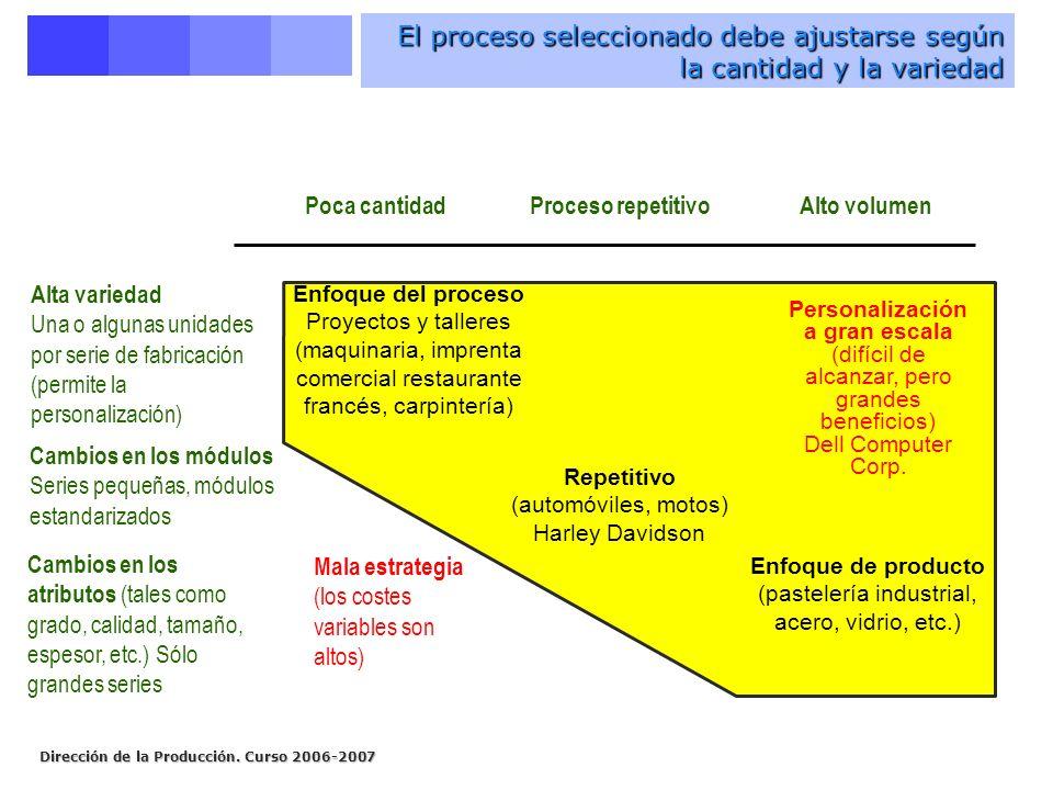Dirección de la Producción. Curso 2006-2007 El proceso seleccionado debe ajustarse según la cantidad y la variedad Enfoque del proceso Proyectos y tal