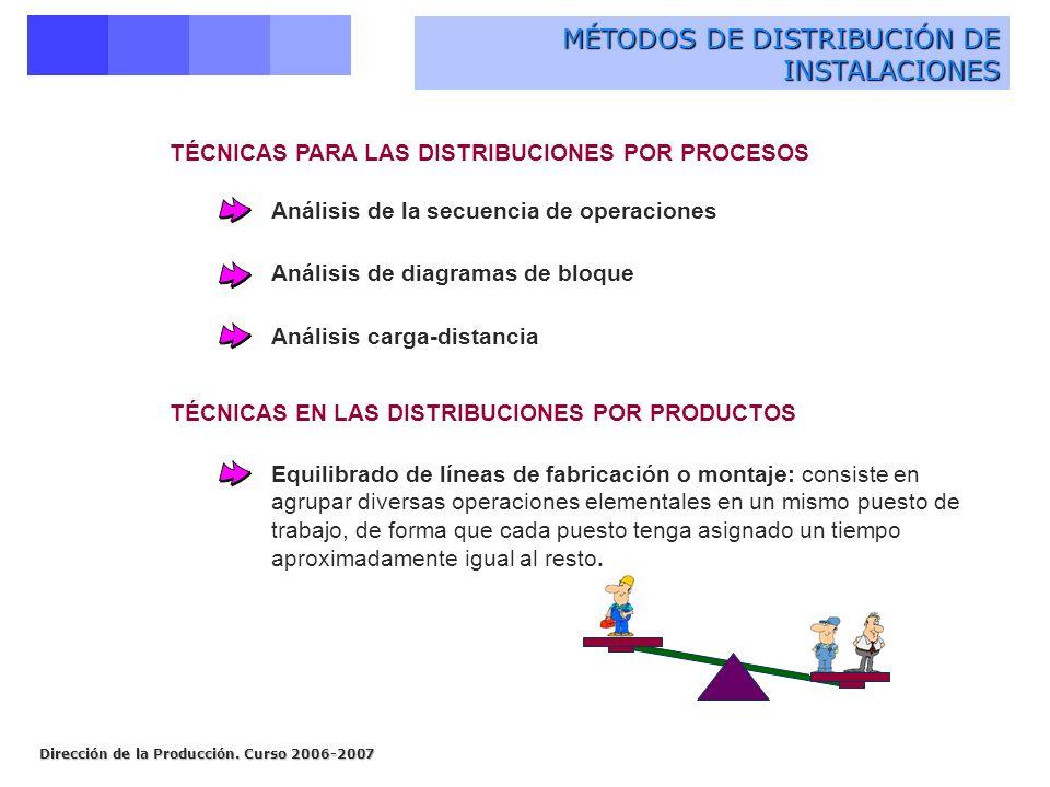 Dirección de la Producción. Curso 2006-2007 MÉTODOS DE DISTRIBUCIÓN DE INSTALACIONES TÉCNICAS PARA LAS DISTRIBUCIONES POR PROCESOS Análisis de la secu