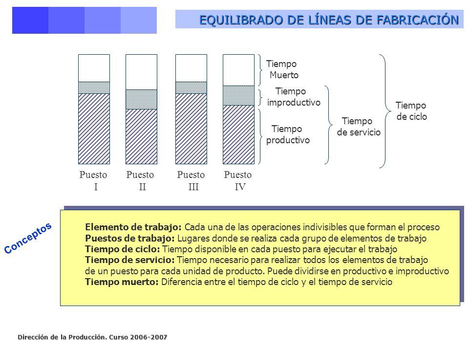 Dirección de la Producción. Curso 2006-2007 EQUILIBRADO DE LÍNEAS DE FABRICACIÓN Tiempo Muerto Tiempo improductivo Tiempo productivo Tiempo de servici