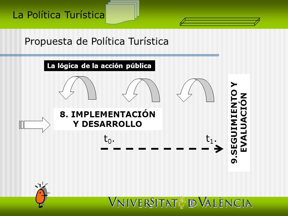 La Política Turística Propuesta de Política Turística La lógica de la acción pública 8. IMPLEMENTACIÓN Y DESARROLLO 9.SEGUIMIENTO Y EVALUACIÓN t0.t0.t