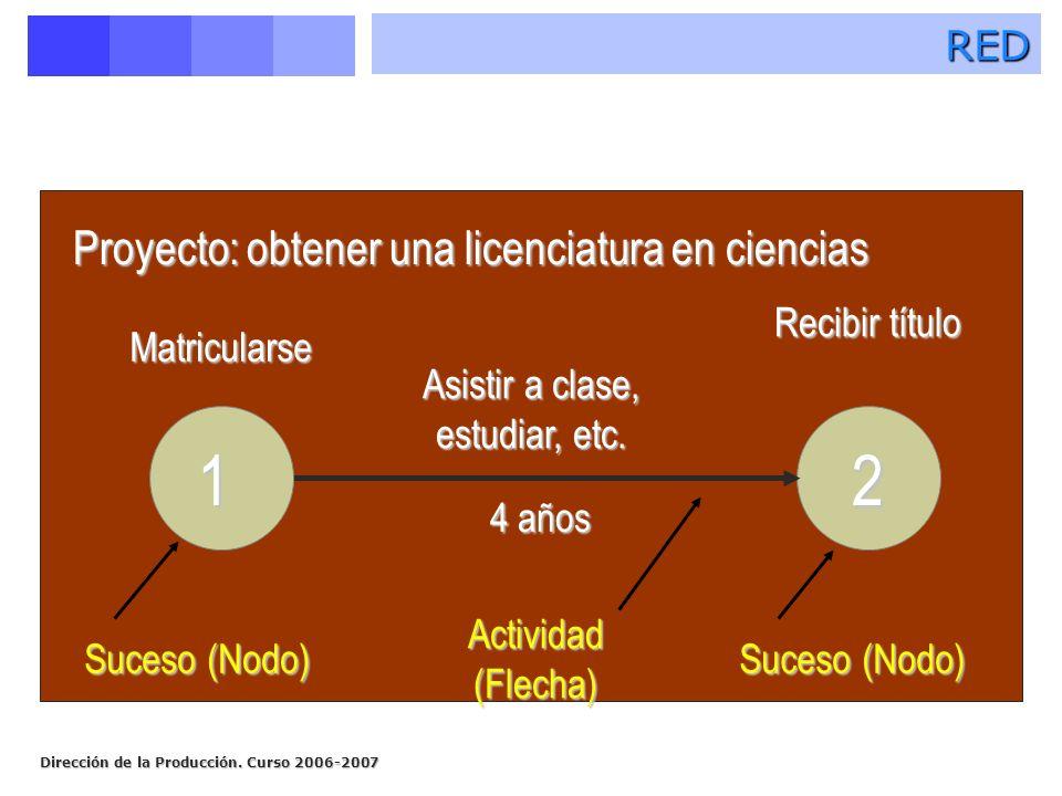 Dirección de la Producción. Curso 2006-2007 2 4 años Actividad (Flecha) Matricularse Recibir título Proyecto: obtener una licenciatura en ciencias Suc