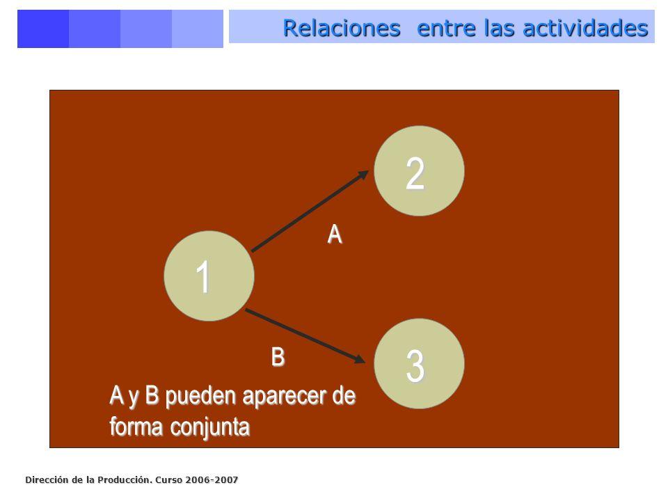 Dirección de la Producción. Curso 2006-2007 1 A B A y B pueden aparecer de forma conjunta 2 3 Relaciones entre las actividades