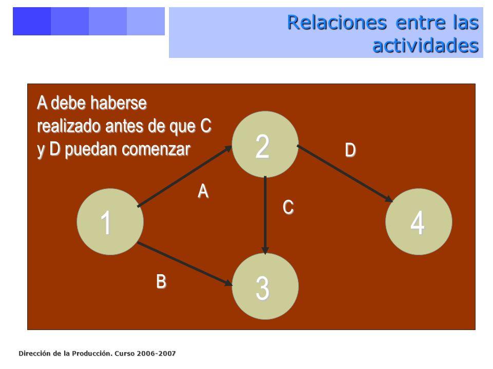 Dirección de la Producción. Curso 2006-2007 14 2 3 A B C A debe haberse realizado antes de que C y D puedan comenzar D Relaciones entre las actividade