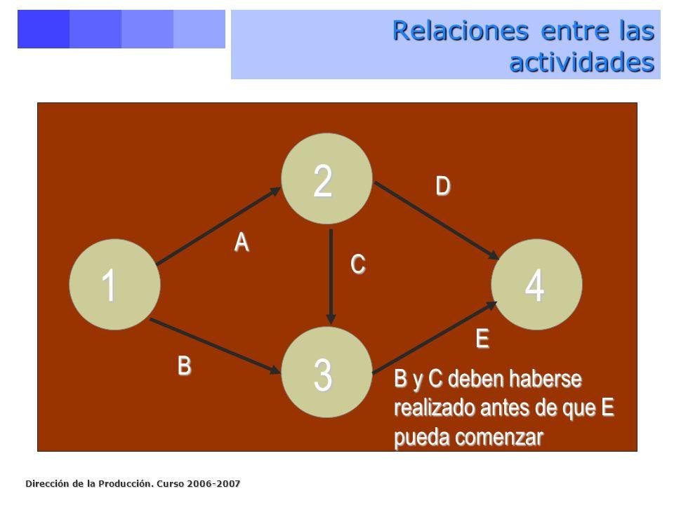 Dirección de la Producción. Curso 2006-2007 14 2 3 A B E C B y C deben haberse realizado antes de que E pueda comenzar D Relaciones entre las activida