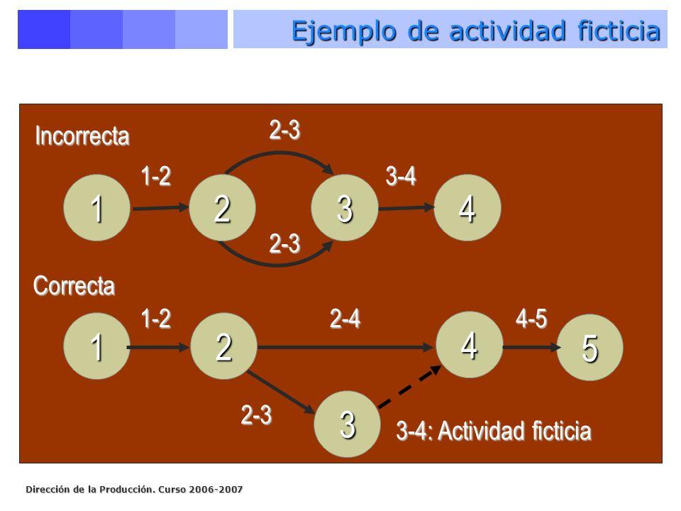 Dirección de la Producción. Curso 2006-2007 143 1-2 2-3 Incorrecta 1 4 2 3 5 2 2-3 3-4 1-2 2-3 2-44-5 3-4: Actividad ficticia Correcta Ejemplo de acti
