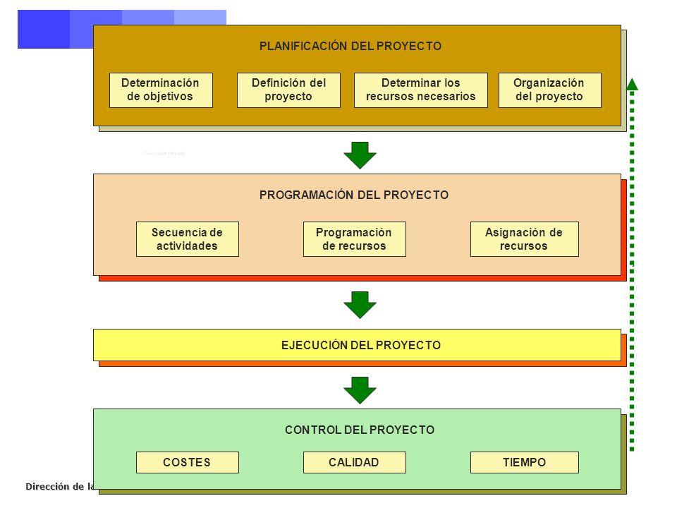Dirección de la Producción. Curso 2006-2007 PLANIFICACIÓN DEL PROYECTO Determinación de objetivos Definición del proyecto Determinar los recursos nece