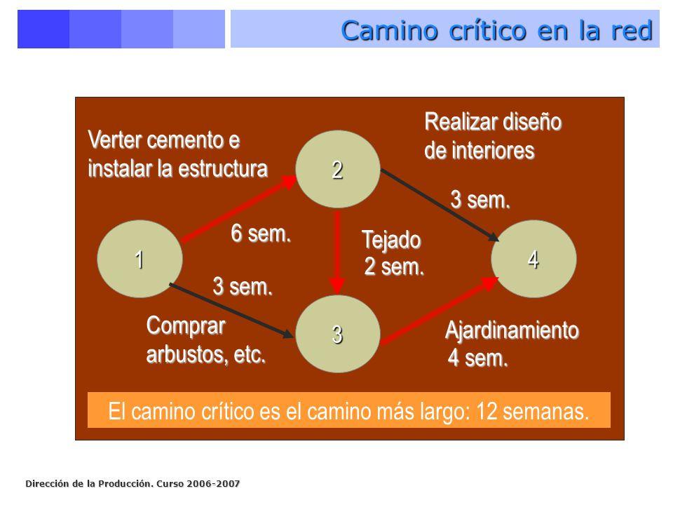 Dirección de la Producción. Curso 2006-2007 14 2 3 Verter cemento e instalar la estructura 3 sem. 4 sem. 2 sem. 6 sem. Realizar diseño de interiores A