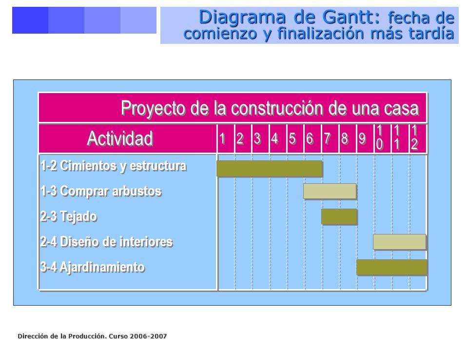 Dirección de la Producción. Curso 2006-2007 1-2 Cimientos y estructura 1-3 Comprar arbustos 2-3 Tejado 2-4 Diseño de interiores 3-4 Ajardinamiento 4 4