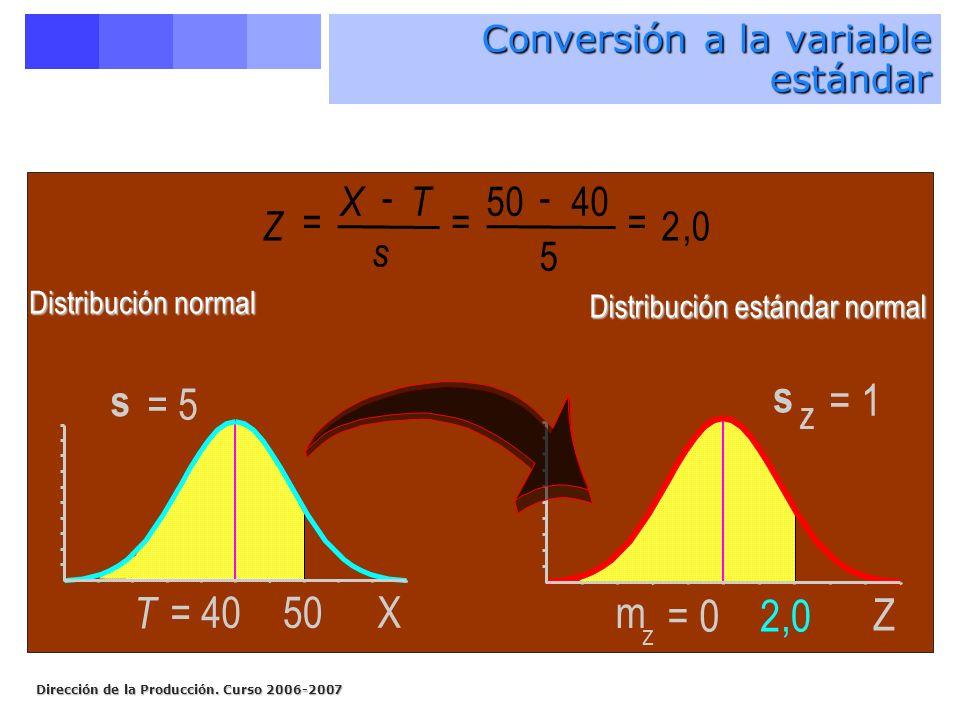 Dirección de la Producción. Curso 2006-2007 T = 40 s = 5 50X Distribución normal Z XT = - = - = s 5040 5 20, m z = 0 s Z = 1 Z 2,0 Distribución estánd