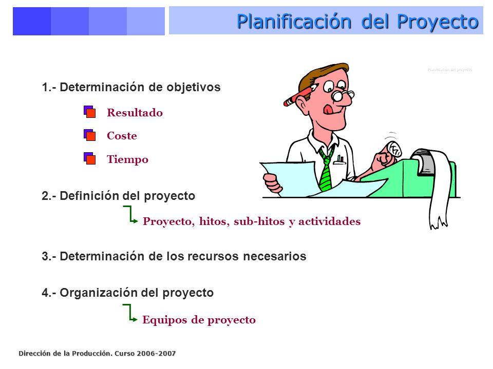 Dirección de la Producción. Curso 2006-2007 Planificación del Proyecto 1.- Determinación de objetivos Resultado Coste Tiempo 2.- Definición del proyec