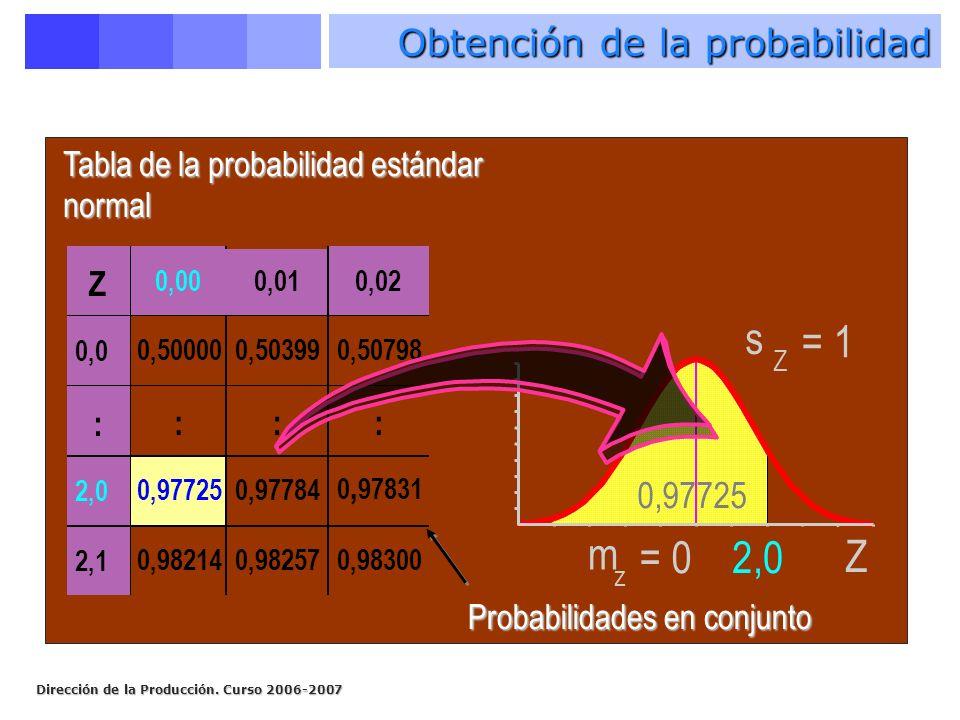 Dirección de la Producción. Curso 2006-2007 m z = 0 s Z = 1 Z 2,0 Z 0,000,010,02 0,0 0,500000,503990,50798 : ::: 2,0 0,977250,97784 0, 97831 2,1 0,982
