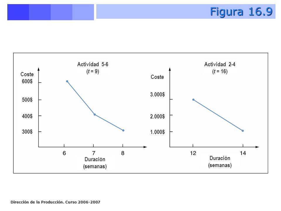 Dirección de la Producción. Curso 2006-2007 Figura 16.9 Actividad 5-6 ( t = 9) Actividad 2-4 ( t = 16) Coste 600$ 500$ 400$ 300$ Coste 3.000$ 2.000$ 1