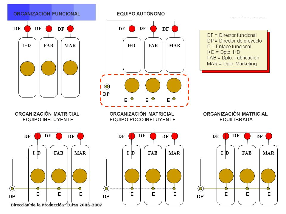 Dirección de la Producción. Curso 2006-2007 ORGANIZACIÓN MATRICIAL EQUILIBRADA ORGANIZACIÓN MATRICIAL EQUIPO POCO INFLUYENTE ORGANIZACIÓN MATRICIAL EQ