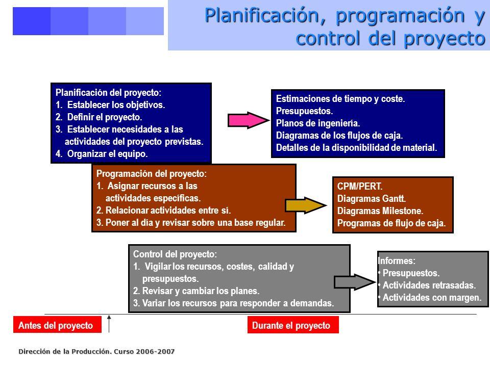 Dirección de la Producción. Curso 2006-2007 Planificación, programación y control del proyecto Planificación del proyecto: 1. Establecer los objetivos