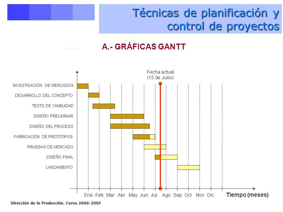 Dirección de la Producción. Curso 2006-2007 Técnicas de planificación y control de proyectos A.- GRÁFICAS GANTT INVESTIGACIÓN DE MERCADOS DESARROLLO D