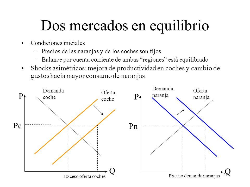 10 Dos mercados en equilibrio Condiciones iniciales –Precios de las naranjas y de los coches son fijos –Balance por cuenta corriente de ambas regiones