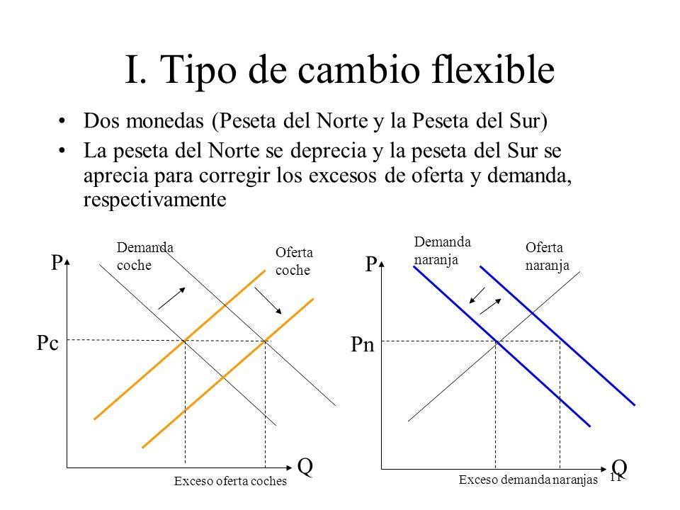 11 I. Tipo de cambio flexible Dos monedas (Peseta del Norte y la Peseta del Sur) La peseta del Norte se deprecia y la peseta del Sur se aprecia para c