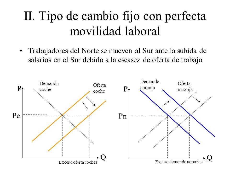 12 II. Tipo de cambio fijo con perfecta movilidad laboral Trabajadores del Norte se mueven al Sur ante la subida de salarios en el Sur debido a la esc